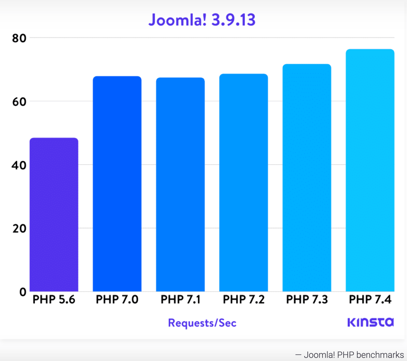 Kinsta test on PHP benchmark
